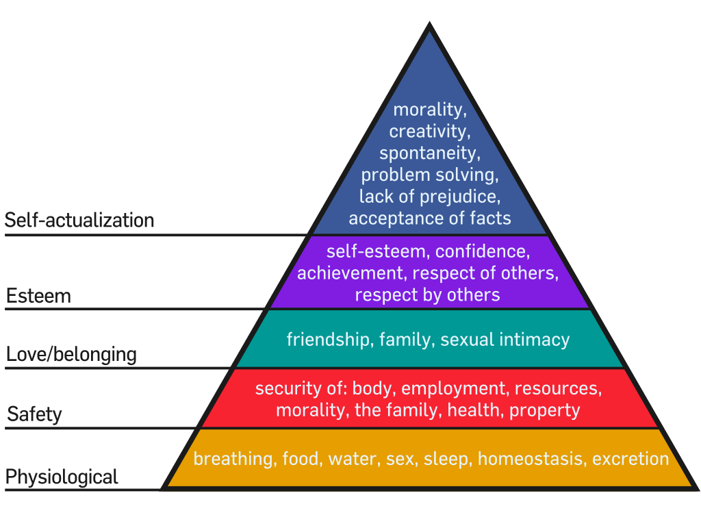 Maslow's hierarchy of needs pyramid.