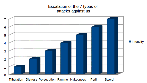 The 7 types of spiritual attacks against us