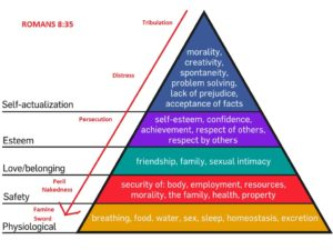 Maslow's hierarchy of needs pyramid with Romans 8:35 overlay